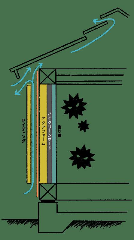 建物の耐久性と空気の質を高める『外壁通気工法』×『ハイクリンボード』